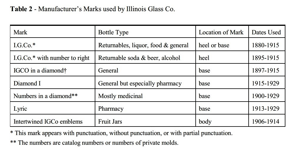 Illinois Glass Marks Timeline sha.org.jpg